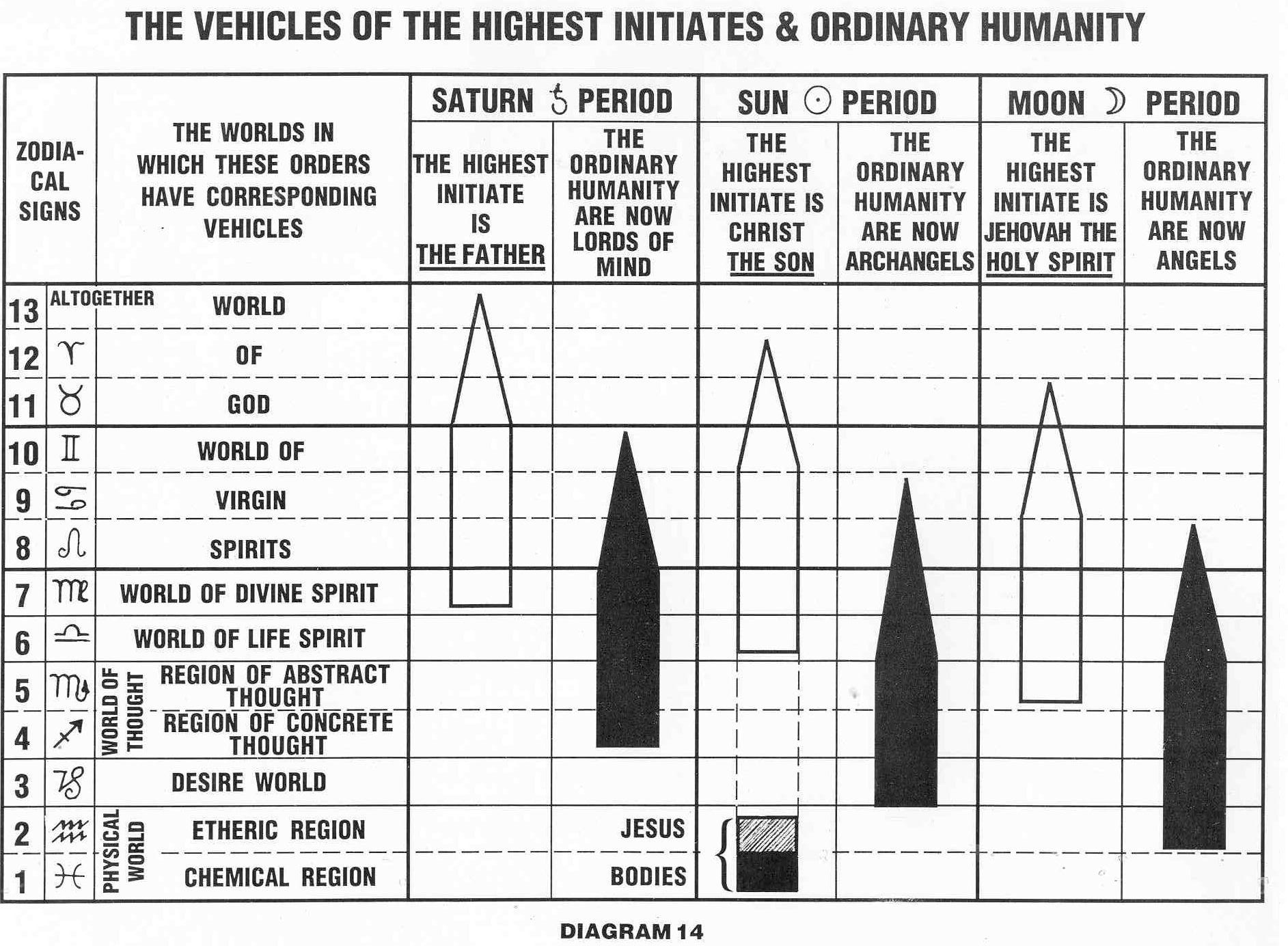 contemporary mystic christianity core concepts diagrams